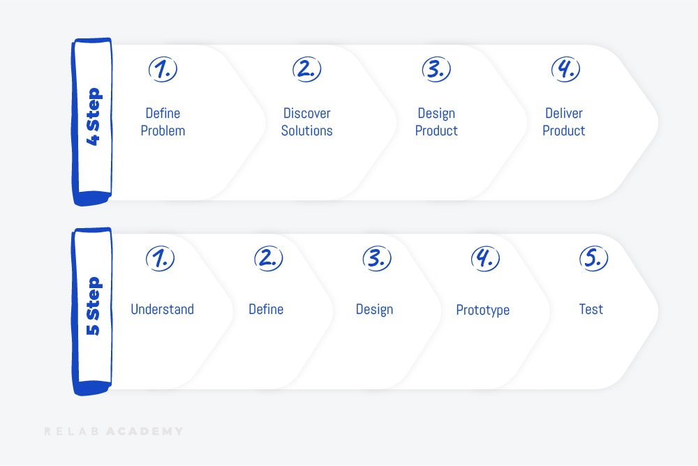 Examples of a product design process