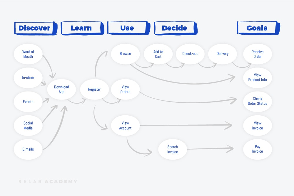 Product user journey map