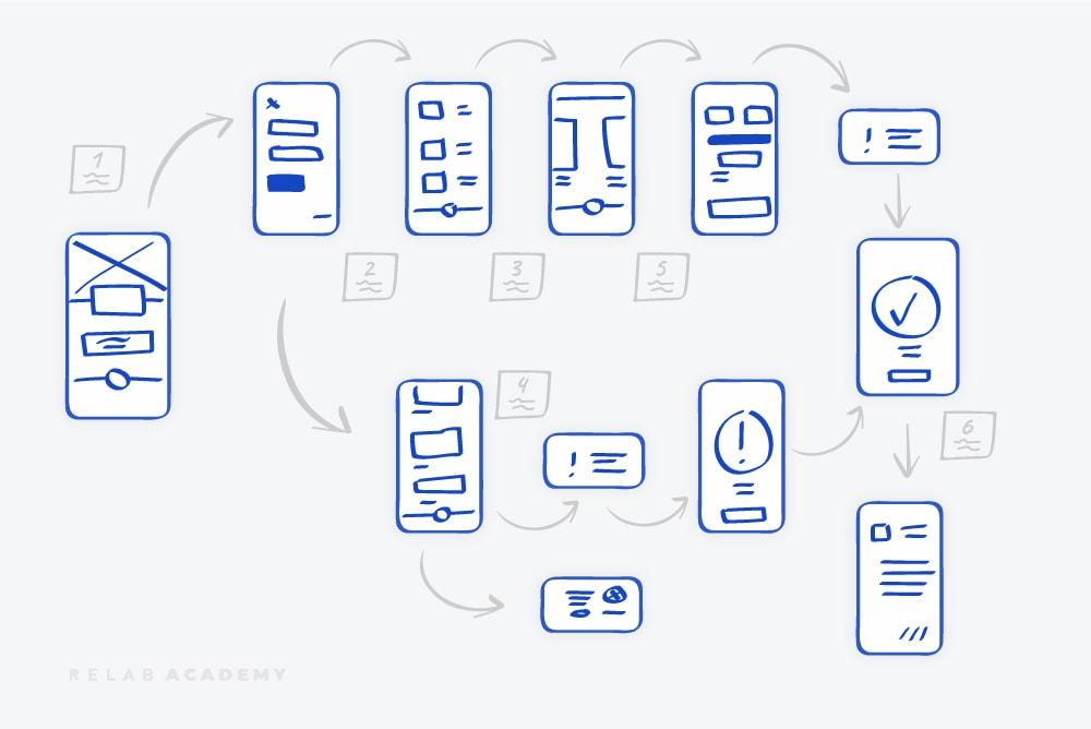 Digital product storyboard