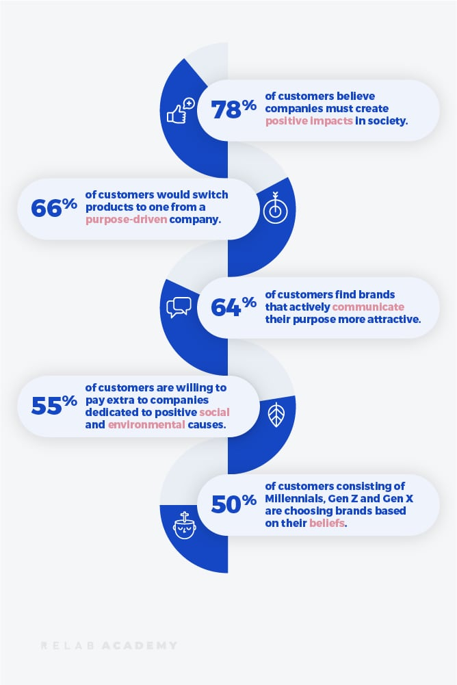 Customers invest in Why - infographic