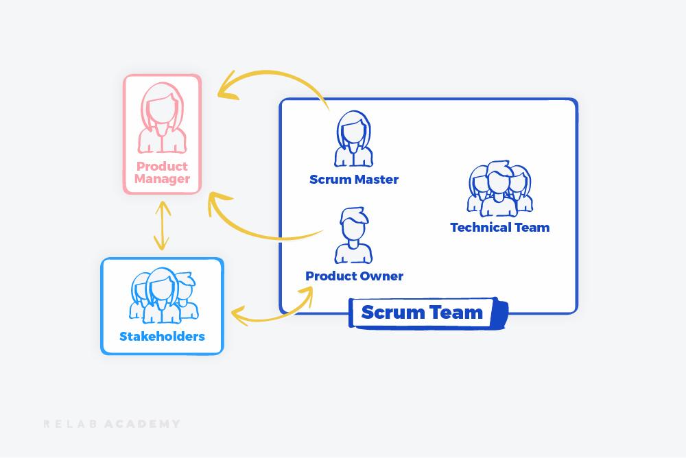 Scrum Team Diagram