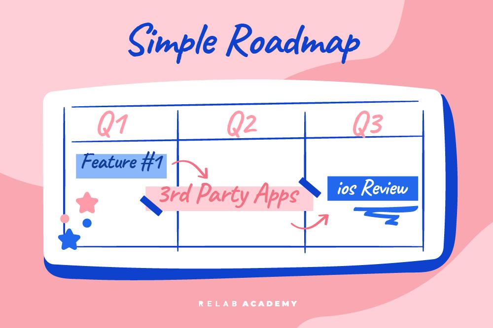 Simple Roadmap