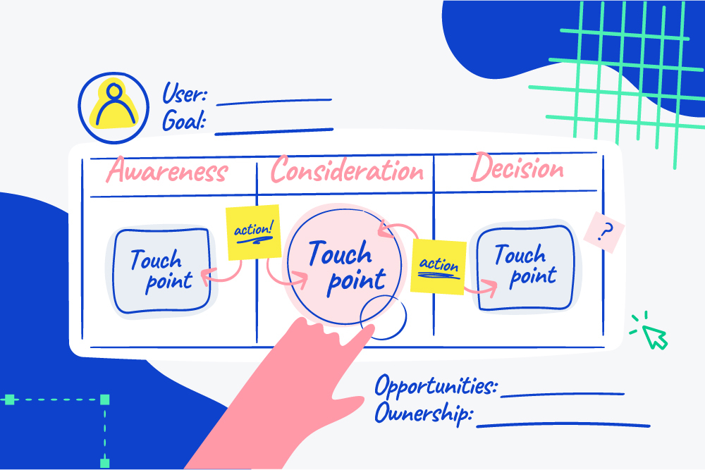 User journey map examples